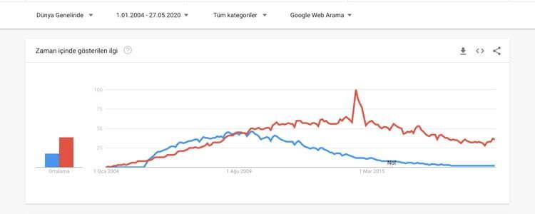 WordPress vs. Joomla google trends